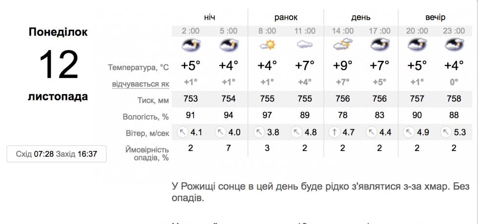 Погода у Рожищі