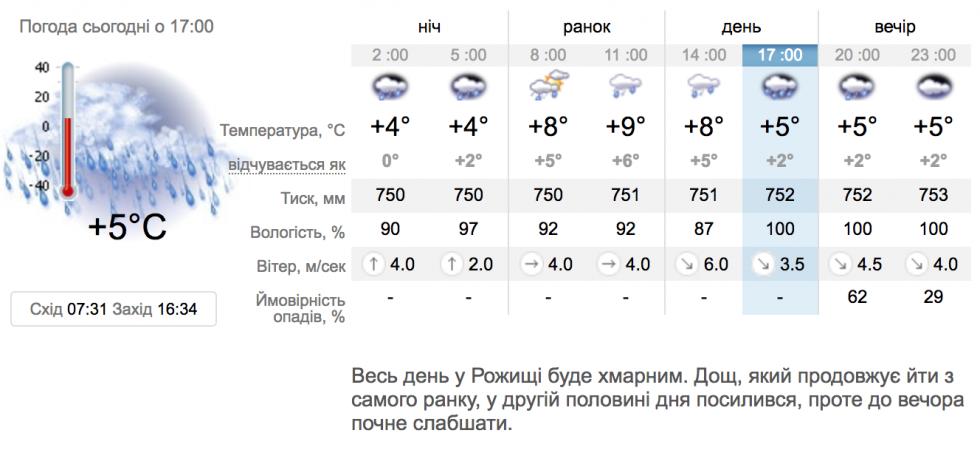 Рожище, погода